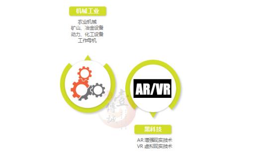 工业4.0搭载AR+VR技术快车,开启人机交互新时代